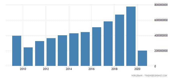 oman international tourism expenditures for passenger transport items us dollar wb data