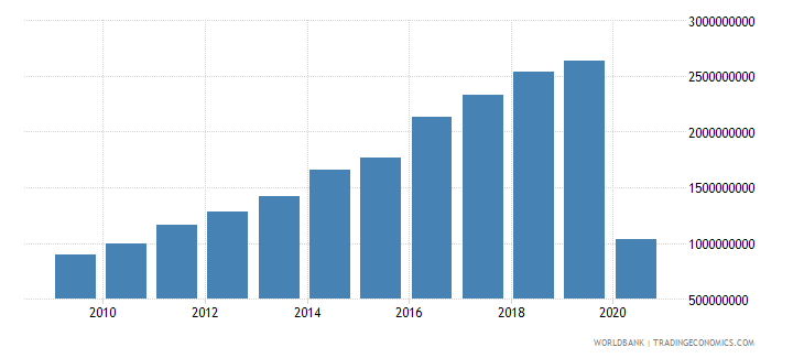 oman international tourism expenditures for travel items us dollar wb data