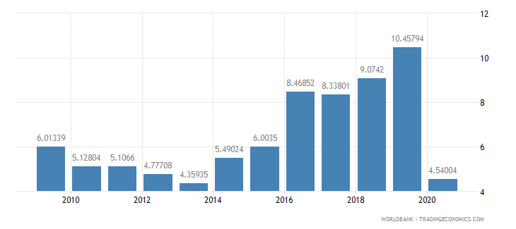 oman international tourism expenditures percent of total imports wb data