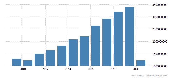 oman international tourism expenditures us dollar wb data