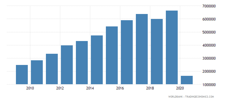 oman international tourism number of departures wb data