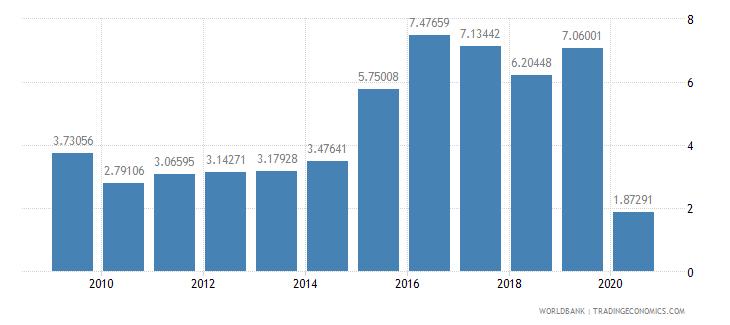 oman international tourism receipts percent of total exports wb data