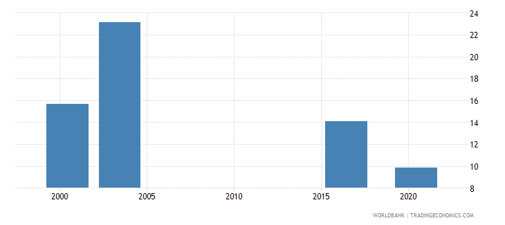oman labor force participation rate for ages 15 24 female percent national estimate wb data