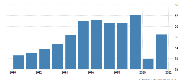 oman labor force participation rate for ages 15 24 male percent modeled ilo estimate wb data