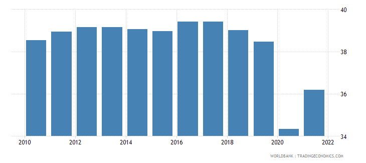 oman labor force participation rate for ages 15 24 total percent modeled ilo estimate wb data