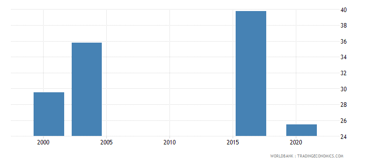 oman labor force participation rate for ages 15 24 total percent national estimate wb data