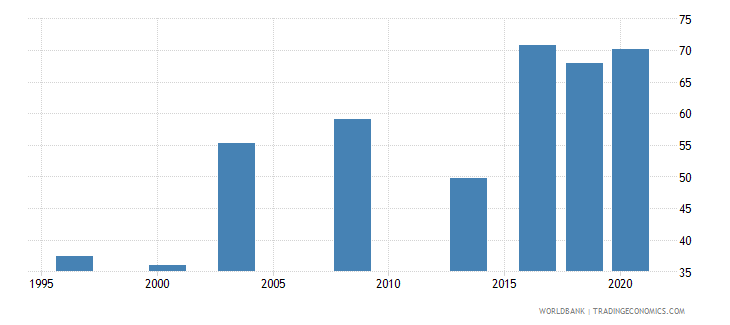 oman labor force participation rate total percent of total population ages 15 national estimate wb data