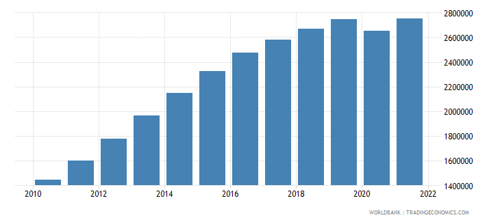 oman labor force total wb data