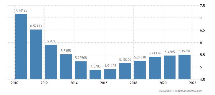 oman lending interest rate percent wb data