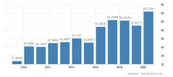 oman liner shipping connectivity index maximum value in 2004  100 wb data