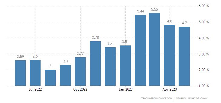 Oman Credit Growth at Conventional Banks