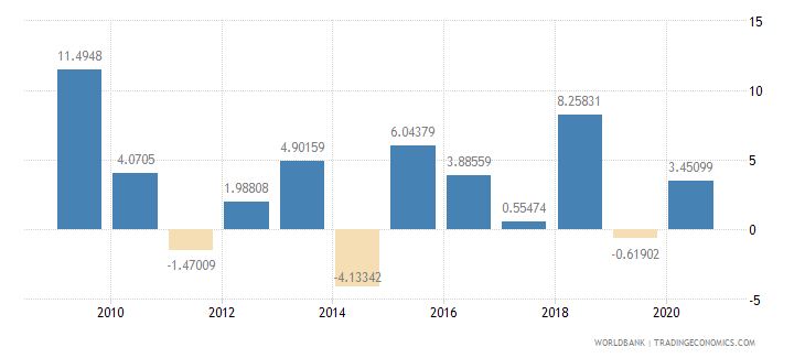 oman manufacturing value added annual percent growth wb data