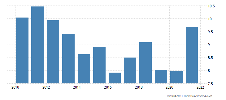 oman manufacturing value added percent of gdp wb data