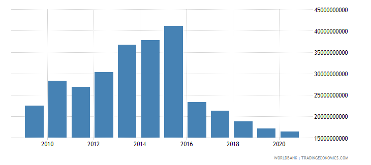 oman market capitalization of listed companies us dollar wb data