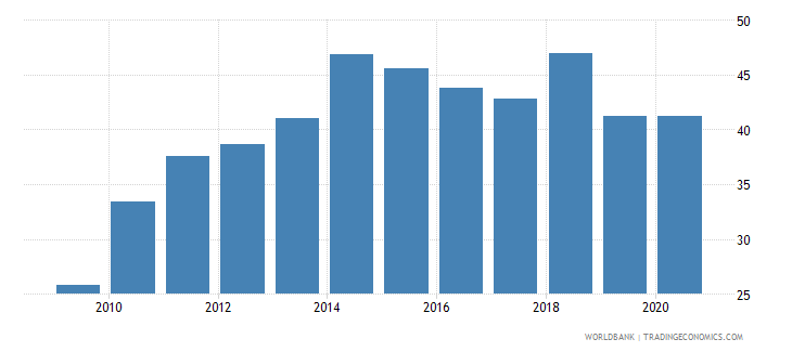 oman merchandise exports to developing economies in east asia  pacific percent of total merchandise exports wb data