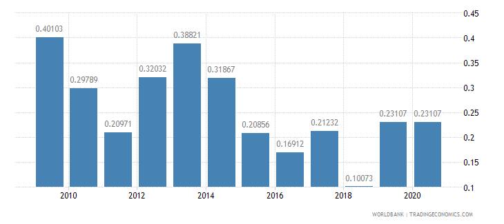 oman merchandise exports to developing economies in europe  central asia percent of total merchandise exports wb data