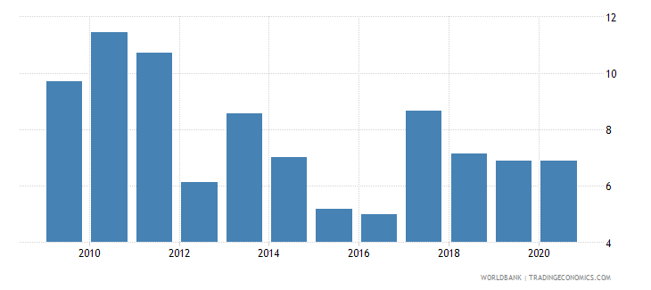 oman merchandise exports to developing economies in south asia percent of total merchandise exports wb data