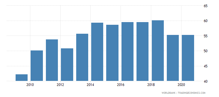 oman merchandise exports to developing economies outside region percent of total merchandise exports wb data