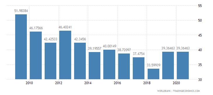 oman merchandise exports to high income economies percent of total merchandise exports wb data