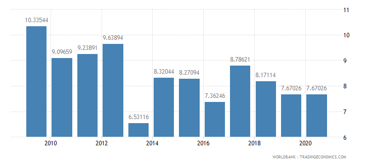 oman merchandise imports from developing economies in east asia  pacific percent of total merchandise imports wb data