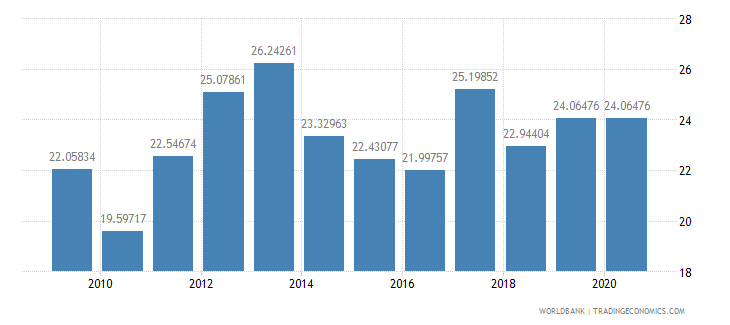 oman merchandise imports from developing economies outside region percent of total merchandise imports wb data