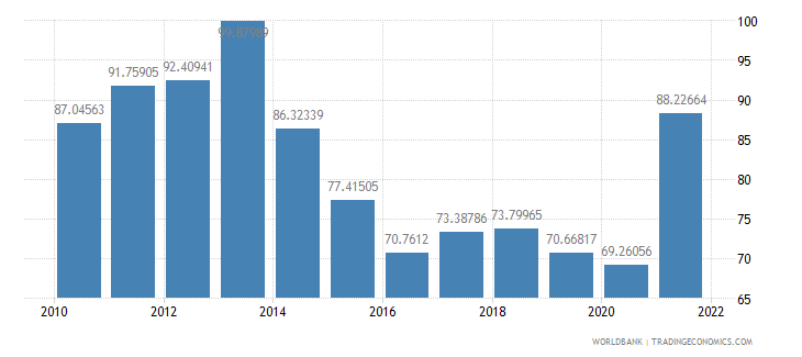 oman merchandise trade percent of gdp wb data