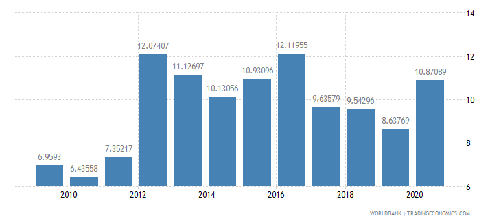 oman military expenditure percent of gdp wb data