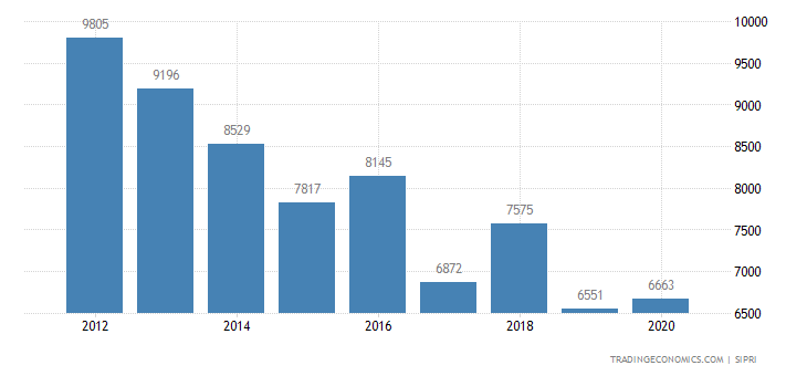 Oman Military Expenditure