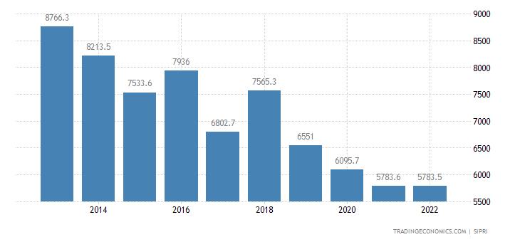 Oman Military Expenditure