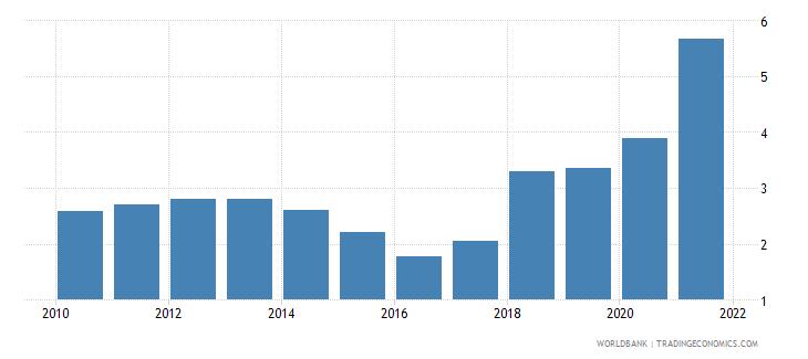 oman natural gas rents percent of gdp wb data
