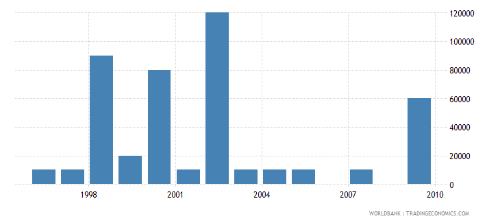 oman net bilateral aid flows from dac donors italy us dollar wb data