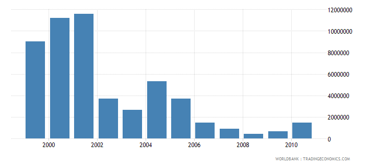 oman net bilateral aid flows from dac donors japan us dollar wb data