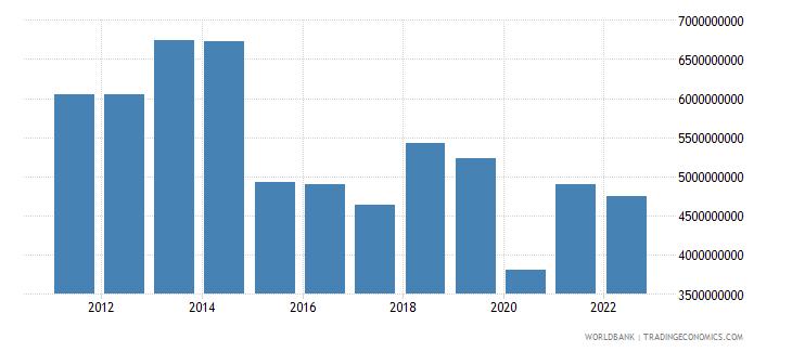 oman net foreign assets current lcu wb data