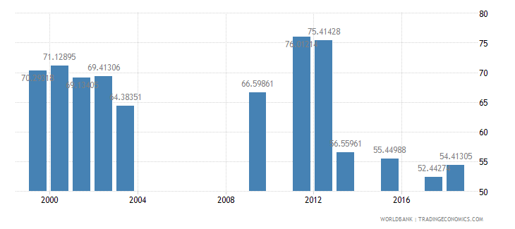 oman net intake rate in grade 1 male percent of official school age population wb data
