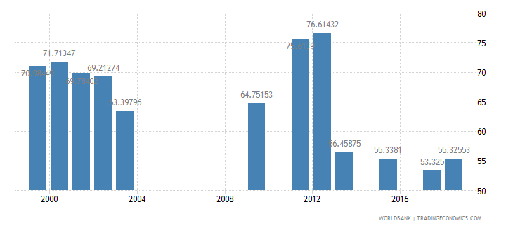 oman net intake rate in grade 1 percent of official school age population wb data