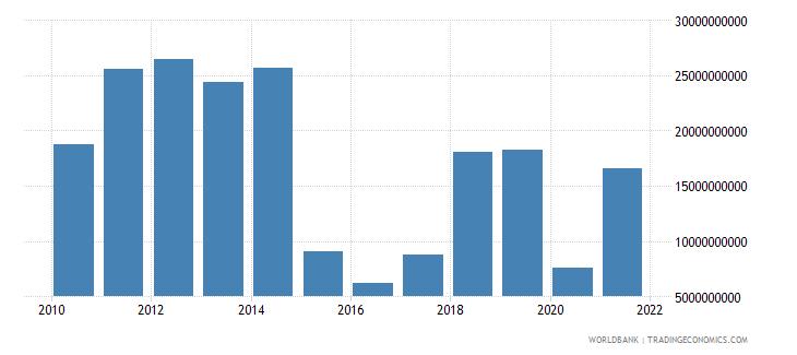 oman net trade in goods bop us dollar wb data