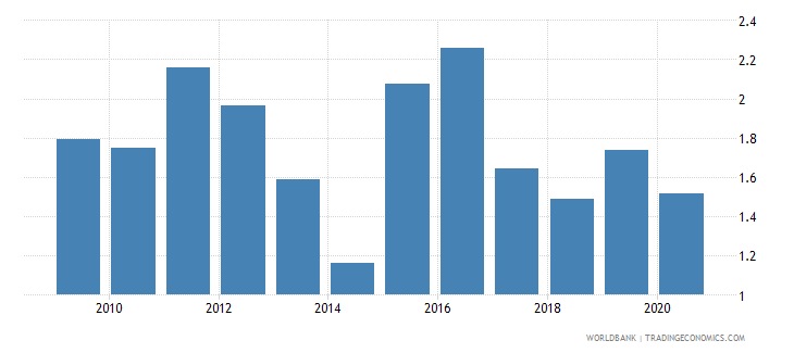 oman new business density new registrations per 1 000 people ages 15 64 wb data