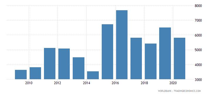 oman new businesses registered number wb data