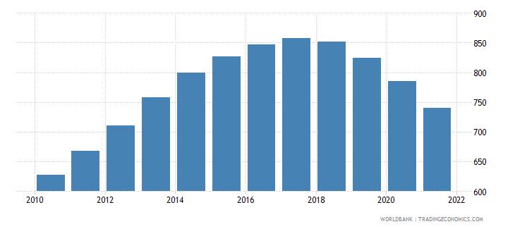 oman number of infant deaths wb data