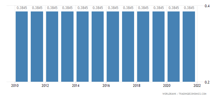 oman official exchange rate lcu per us dollar period average wb data