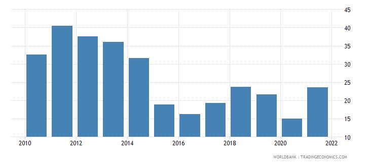 oman oil rents percent of gdp wb data