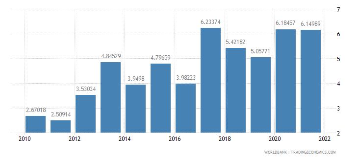 oman ores and metals exports percent of merchandise exports wb data