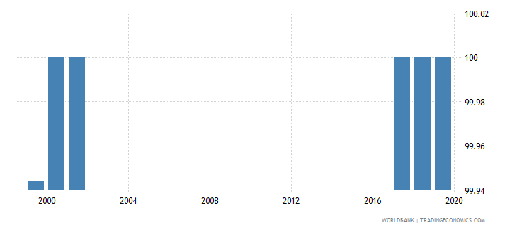 oman percentage of female teachers in lower secondary education who are trained female percent wb data