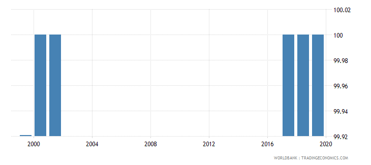 oman percentage of male teachers in lower secondary education who are trained male percent wb data