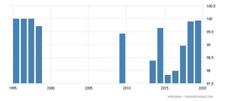 oman percentage of teachers in pre primary education who are female percent wb data