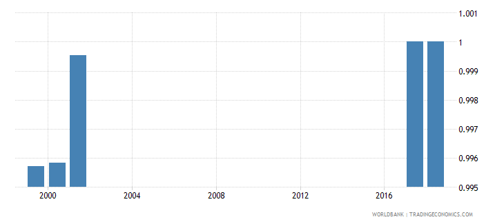 oman percentage of teachers in primary education who are trained gender parity index gpi wb data