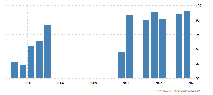 oman persistence to last grade of primary total percent of cohort wb data