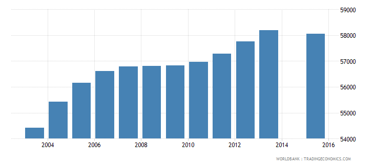 oman population age 16 total wb data