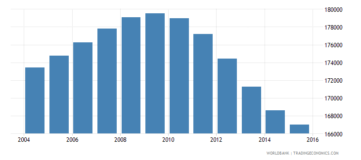 oman population ages 10 15 male wb data