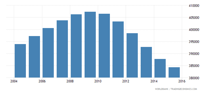oman population ages 10 16 total wb data